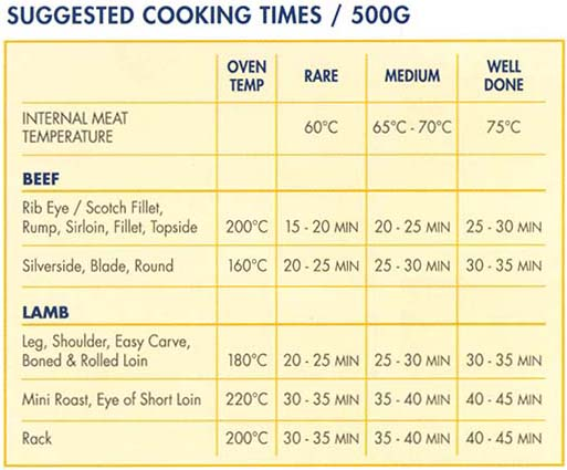 Meat Standards Australia - MSA cooking table.  Landtasia meat is MSA Tender graded.